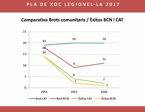 Comparativa brots comunitaris - Èxitus BCN-CAT